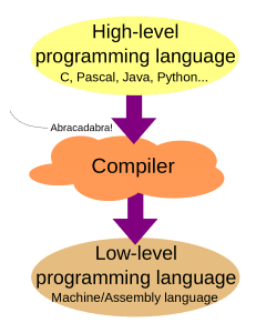 Flow Chart Showing How Compiler Works