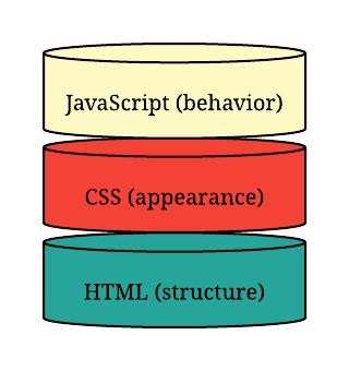 client side js + html +css