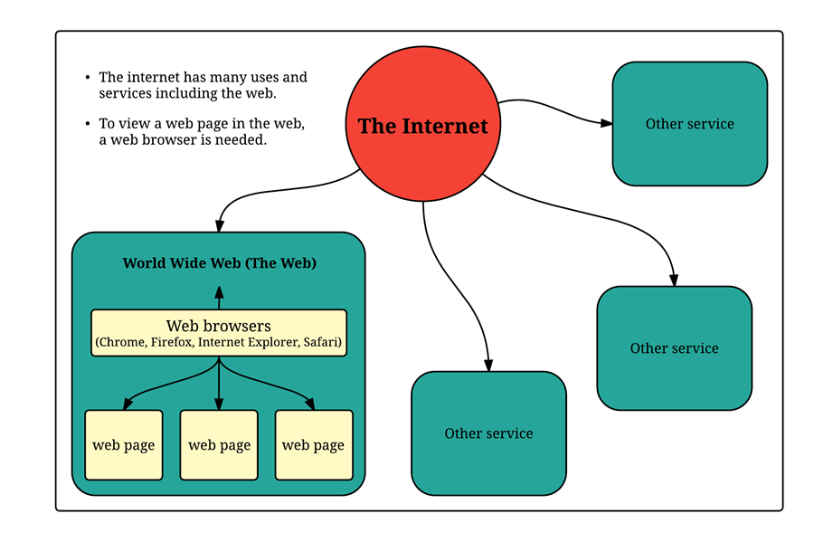 an analysis of the definitions of the internet and the world wide web Information system: in 1991 the world wide web the global penetration of the internet and the web has enabled access to information and other resources.