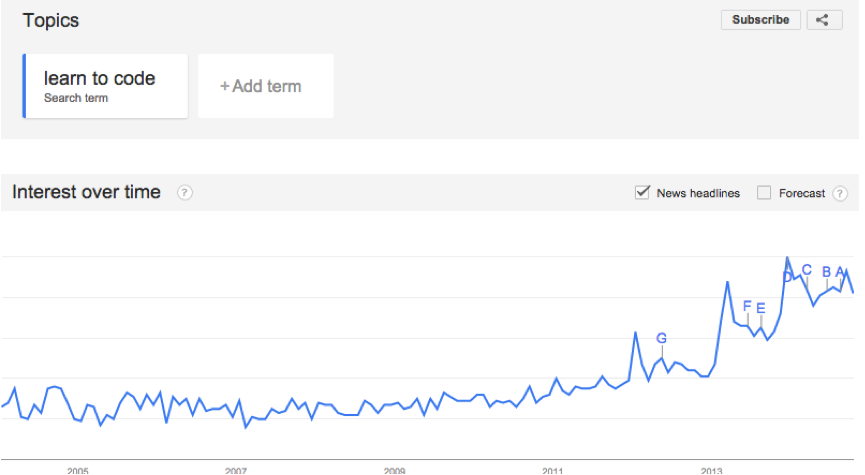 learn to code google trends