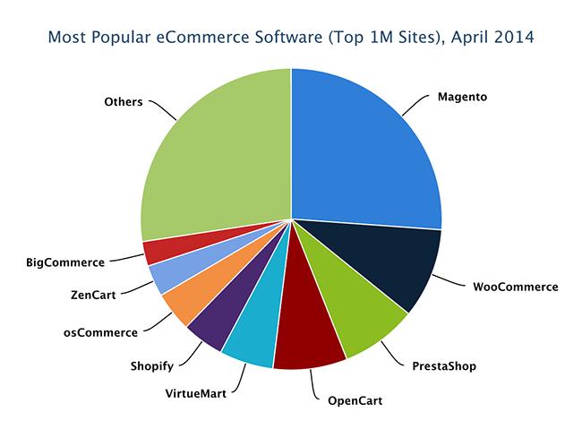 ecommerce software 2014