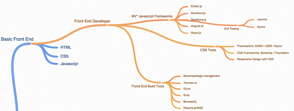 front end mind map skills