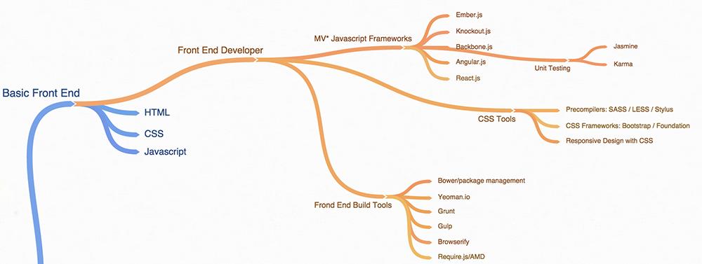 System Designer Skills Needed