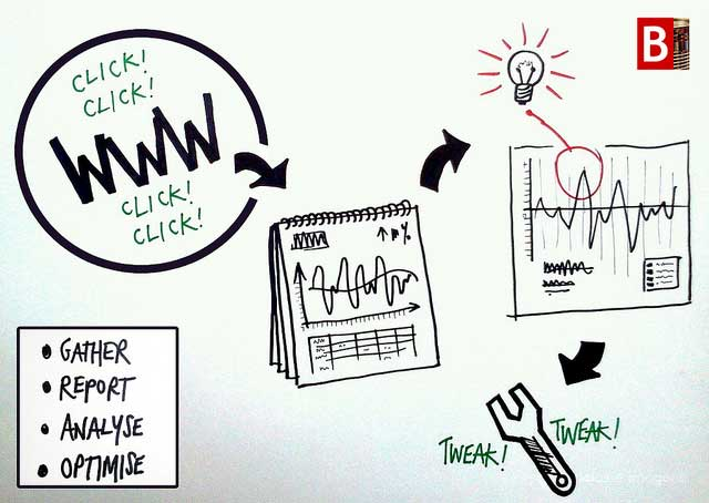 web analytics and ux