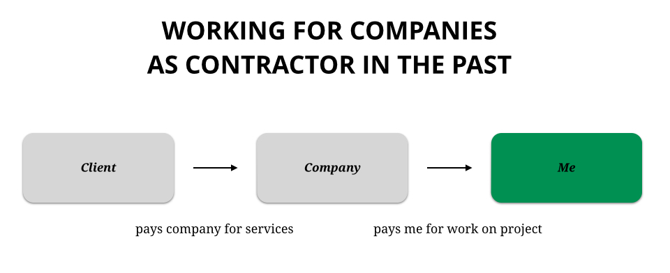 working for companies