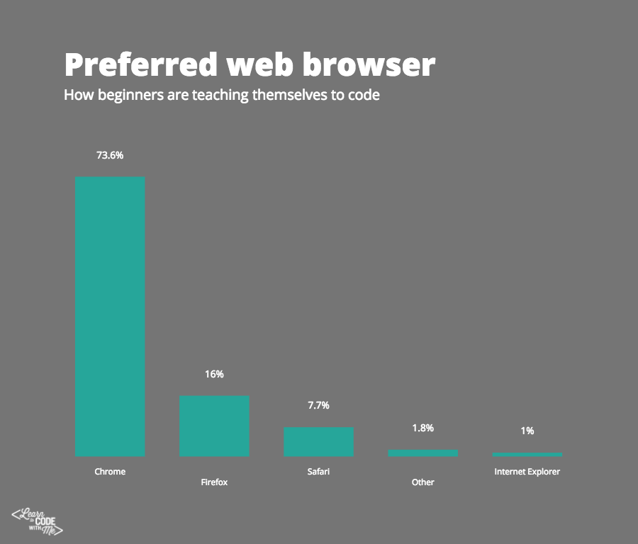 Preferred web browser for people learning to code