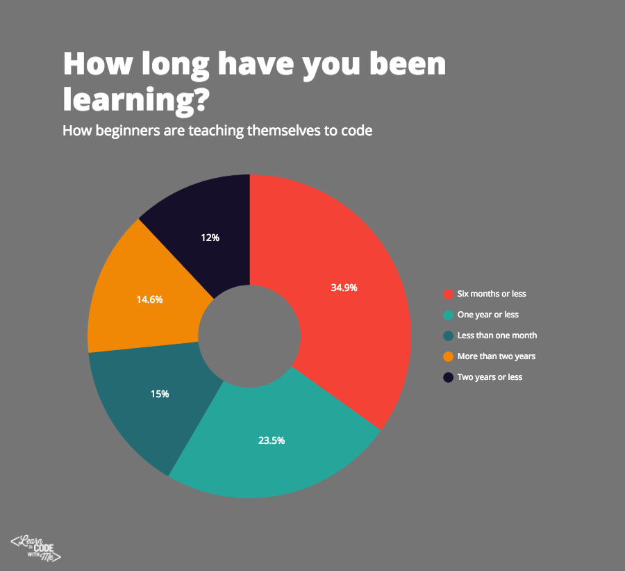 Length of time people have been learning to code