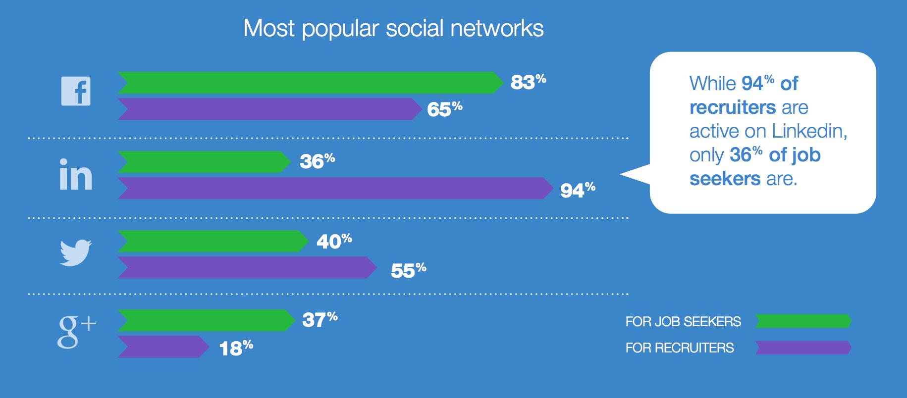 Jobvite social media study