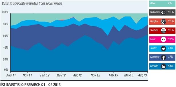 Visits from social media