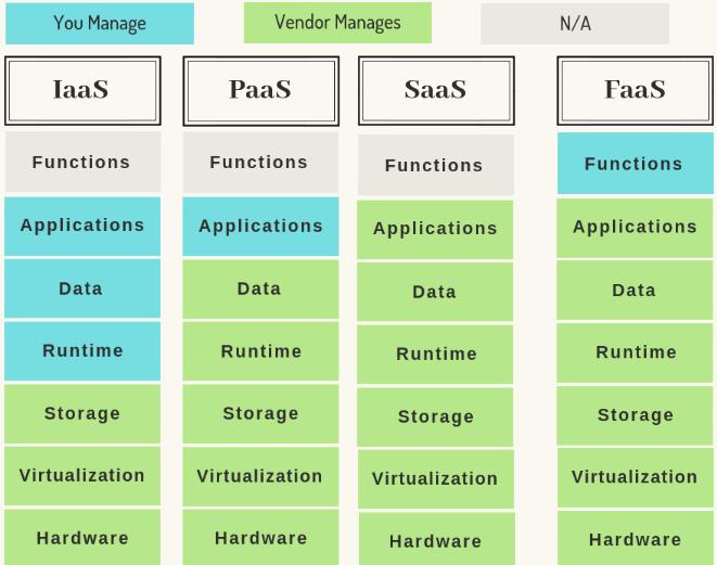 Pros of Serverless Architecture