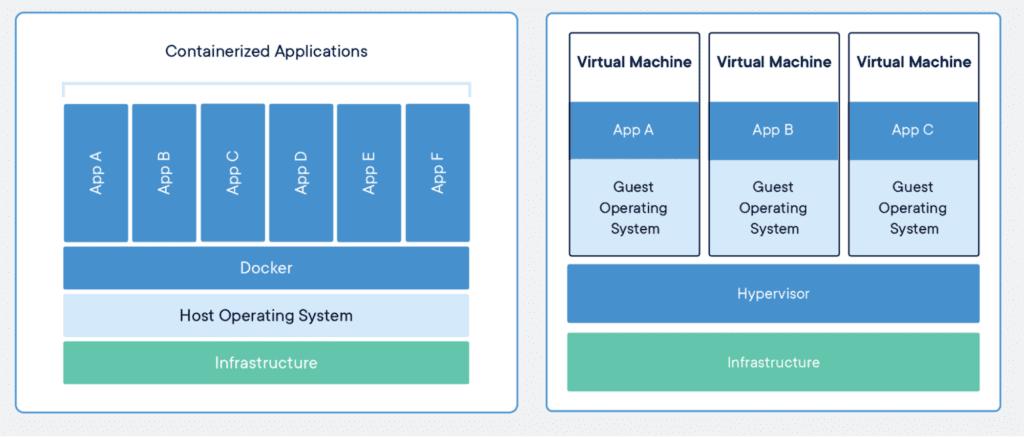 Docker vs virtual machine comparison