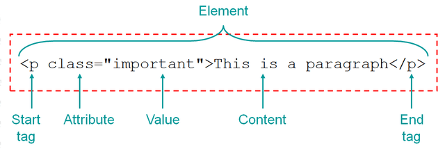 HTML structure