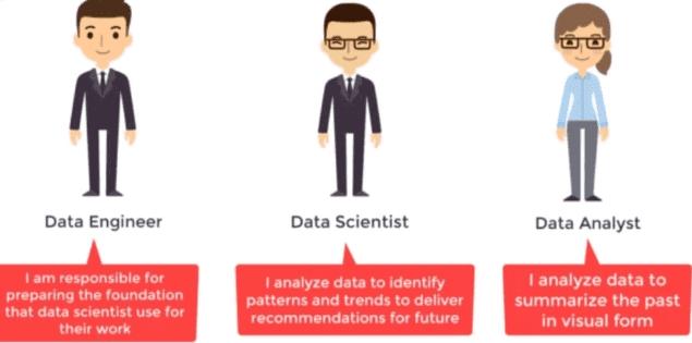 Data Engineer, Data Scientist and Data Analyst